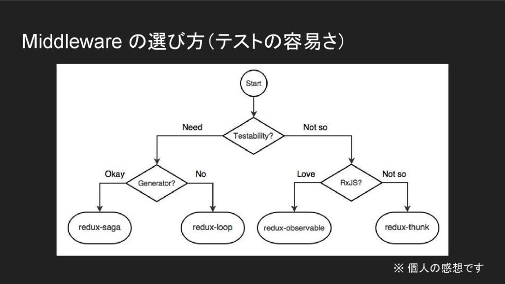 Middleware の選び方(テストの容易さ) ※ 個人の感想です