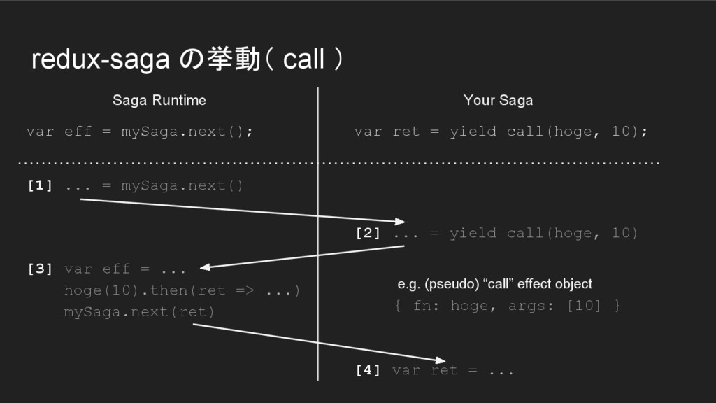 redux-saga の挙動( call ) var eff = mySaga.next();...