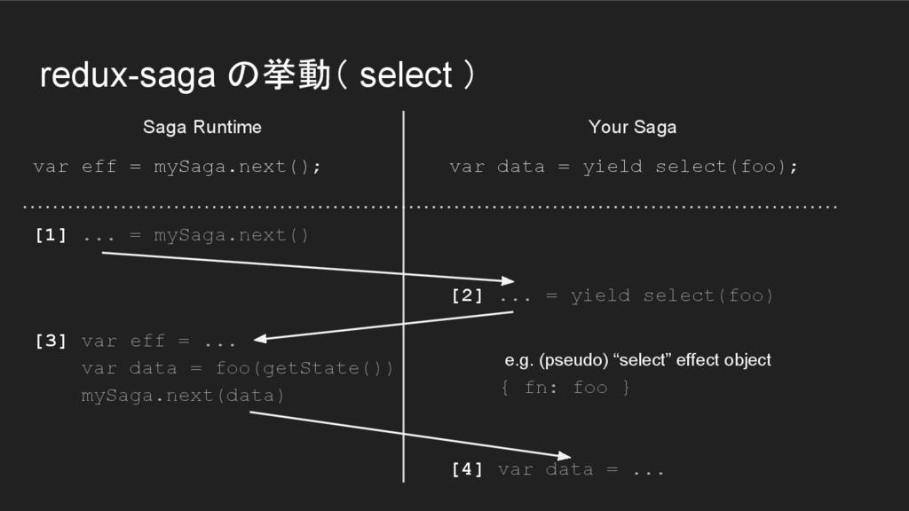 redux-saga の挙動( select ) var eff = mySaga.next(...