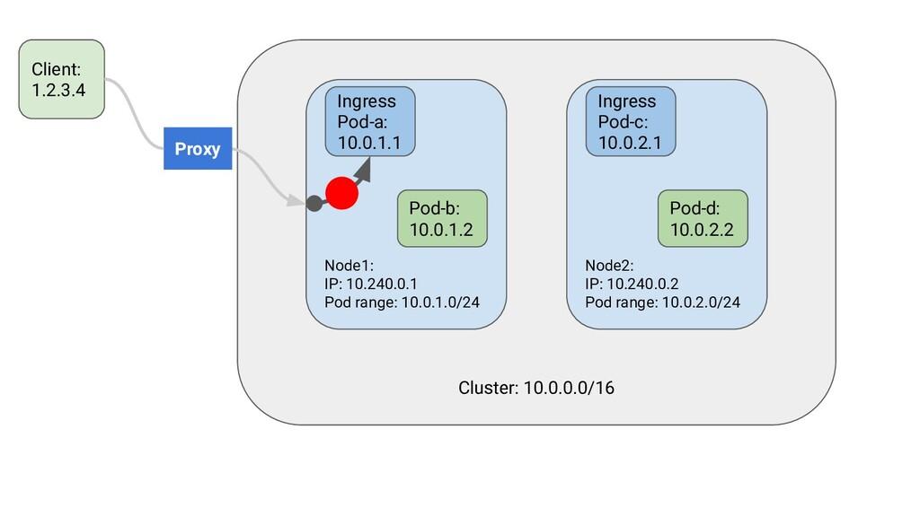 Cluster: 10.0.0.0/16 Node1: IP: 10.240.0.1 Pod ...
