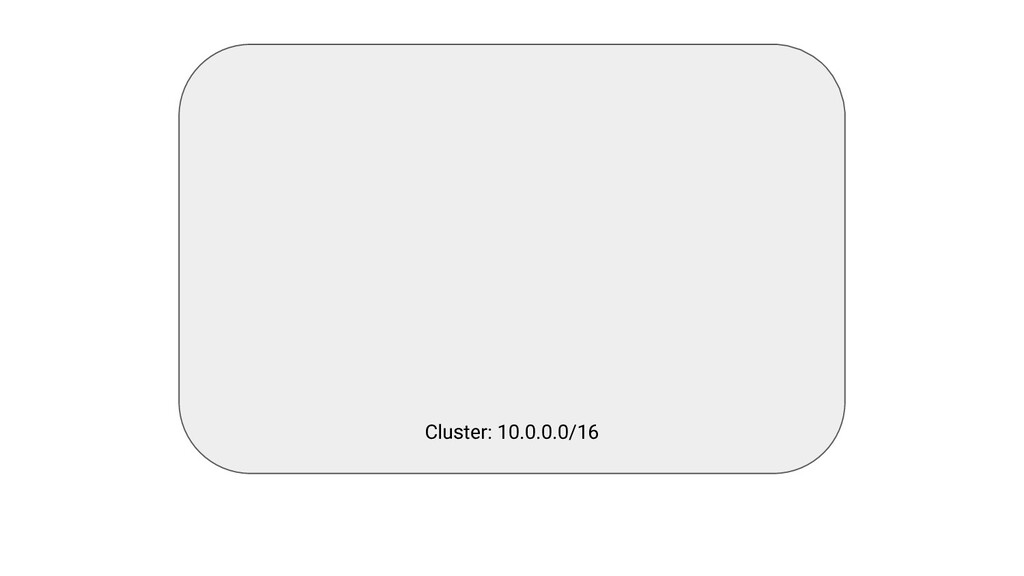 Cluster: 10.0.0.0/16