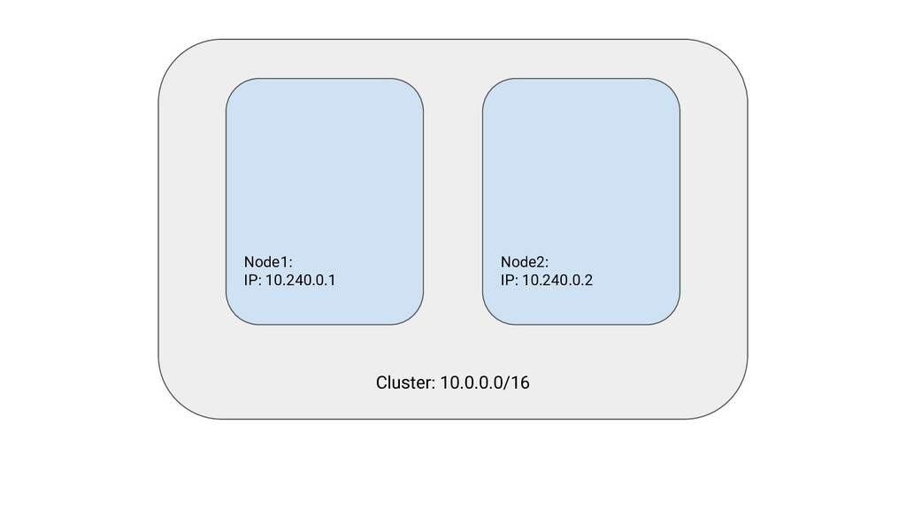Cluster: 10.0.0.0/16 Node1: IP: 10.240.0.1 Node...