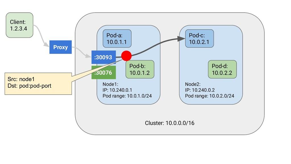 Proxy Cluster: 10.0.0.0/16 Node1: IP: 10.240.0....