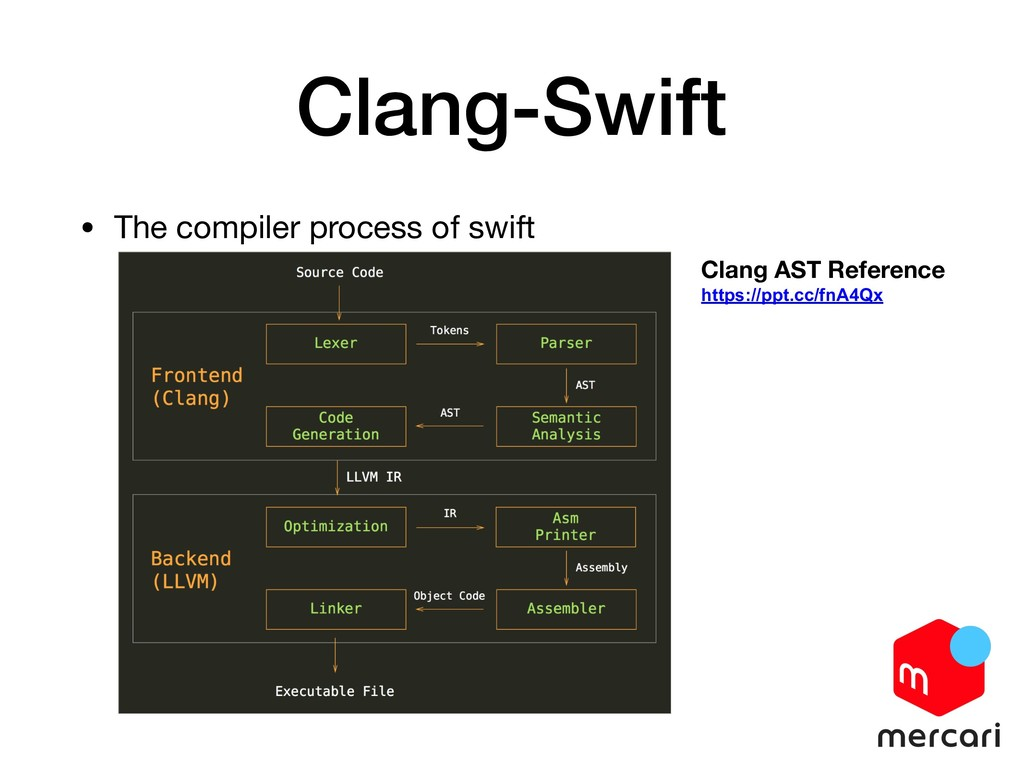 Clang-Swift • The compiler process of swift Cla...