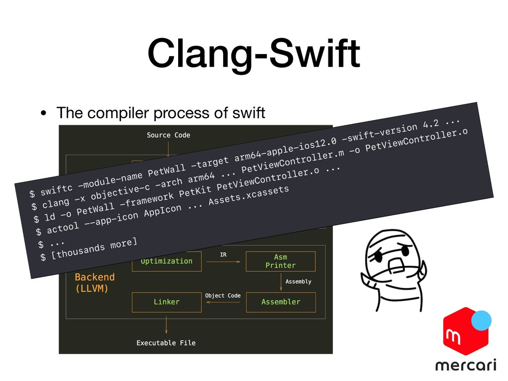 Clang-Swift • The compiler process of swift