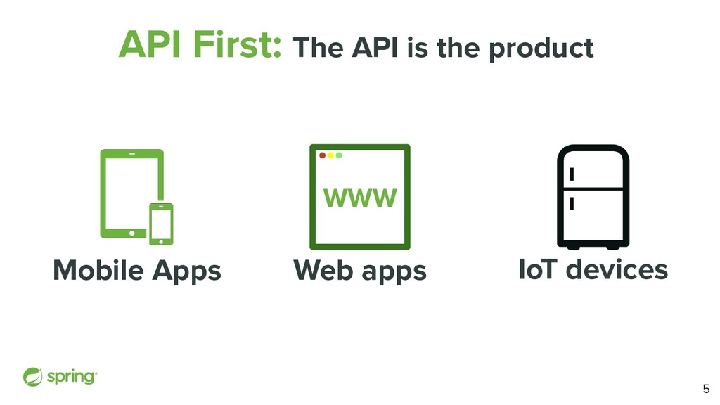 IoT devices API First: The API is the product W...