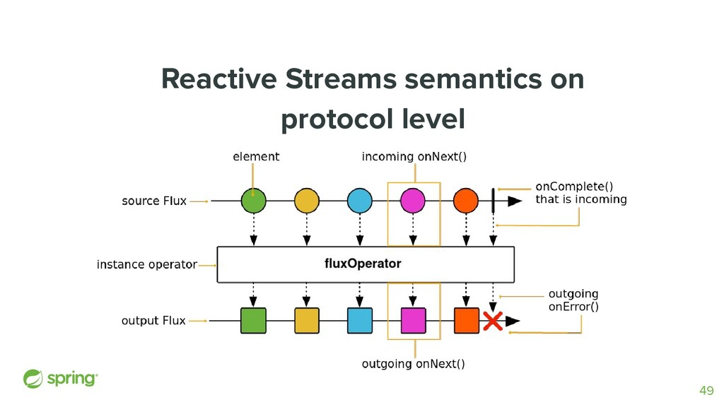 Reactive Streams semantics on protocol level 49