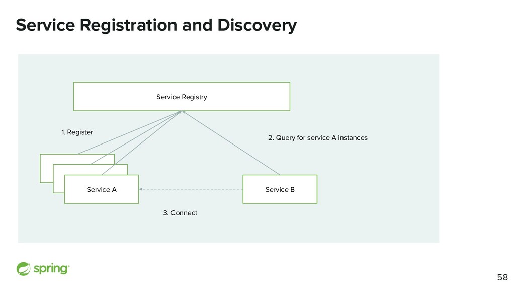 Service Registration and Discovery Service A Se...
