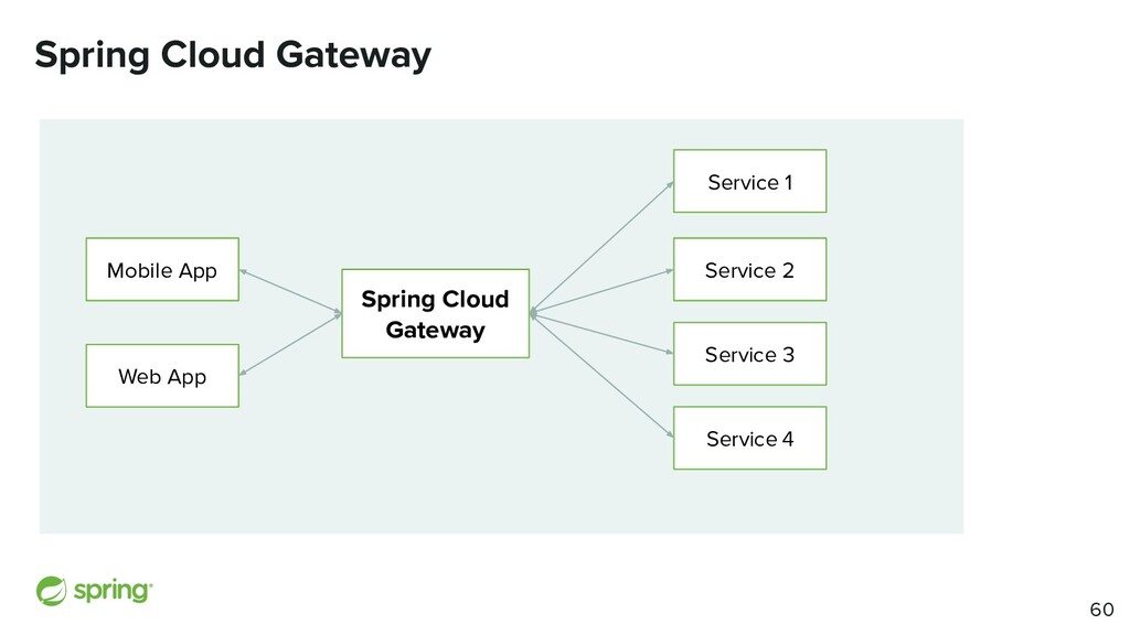 Spring Cloud Gateway Spring Cloud Gateway Servi...