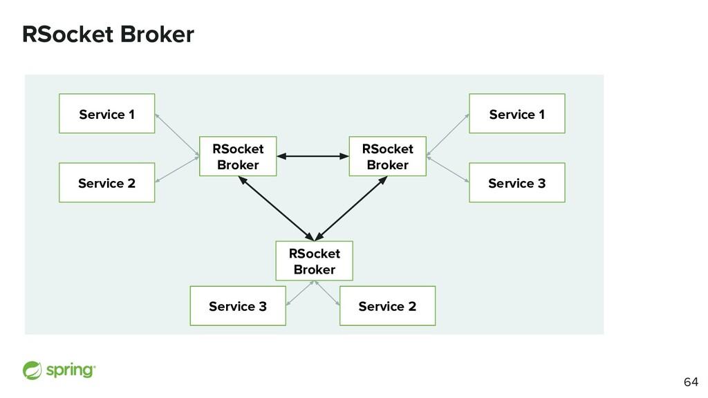 RSocket Broker RSocket Broker Service 1 Service...
