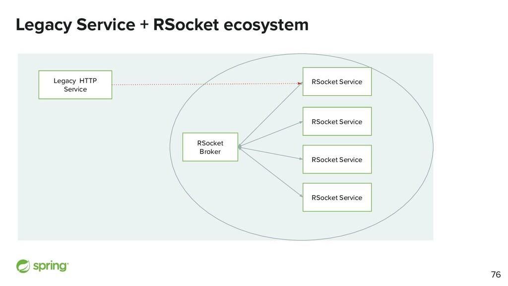 Legacy Service + RSocket ecosystem Legacy HTTP ...