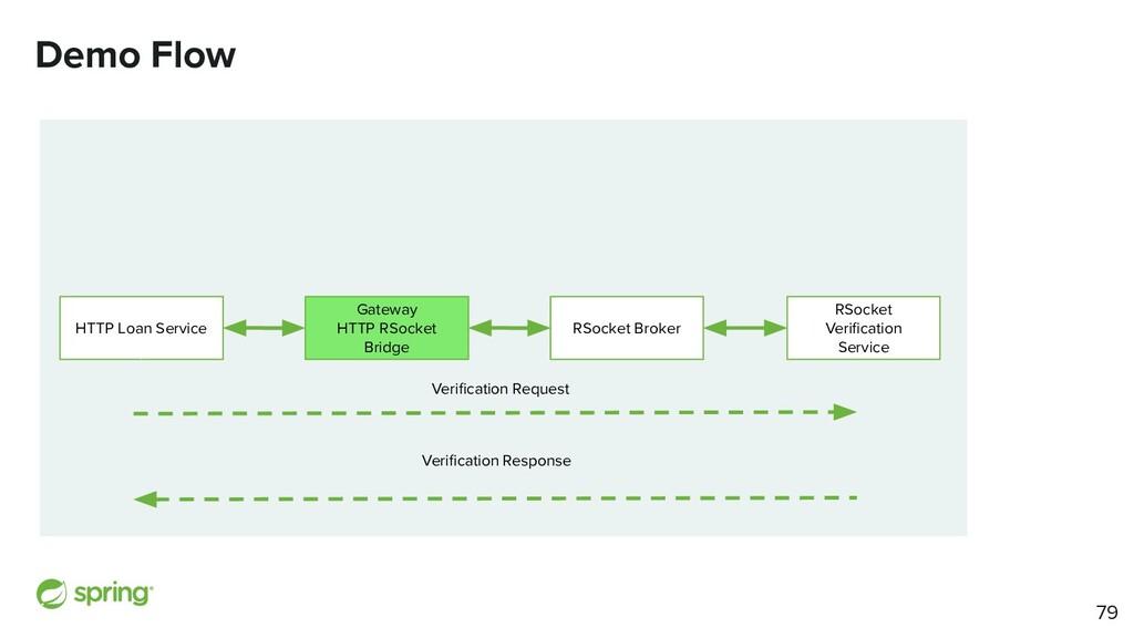 Demo Flow HTTP Loan Service RSocket Broker RSoc...