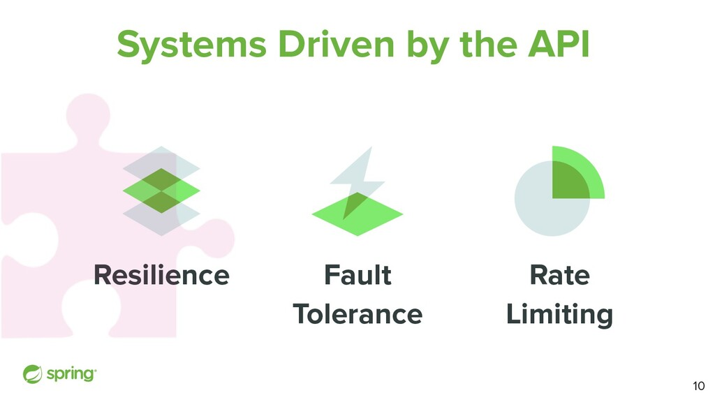 Systems Driven by the API Resilience Fault Tole...