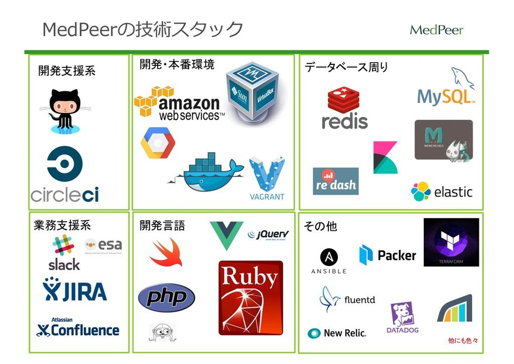 業務支援系 開発支援系 データベース周り 開発・本番環境 開発言語 その他 他にも色々 Med...