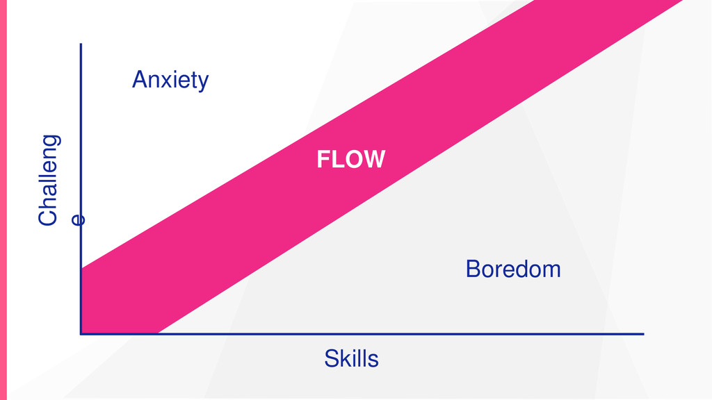 Skills Challeng e FLOW Anxiety Boredom