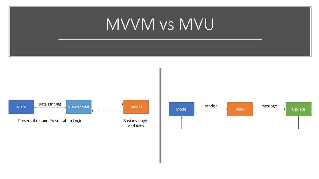 MVVM vs MVU
