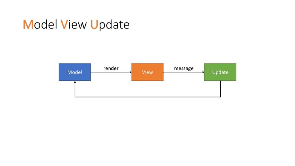 Model View Update Model Update View render mess...