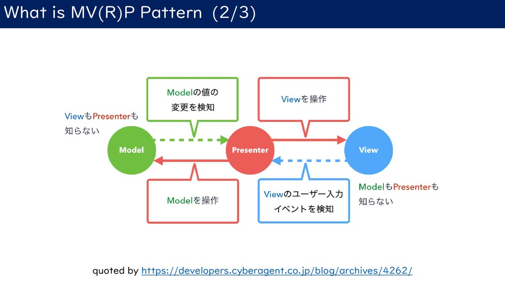What is MV(R)P Pattern (2/3) quoted by https://...