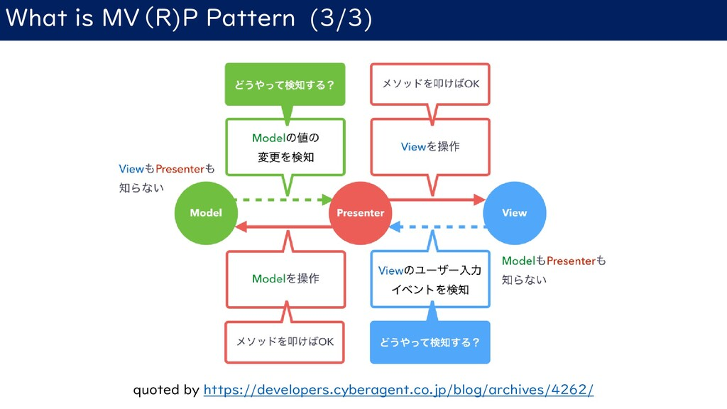 What is MV(R)P Pattern (3/3) quoted by https://...