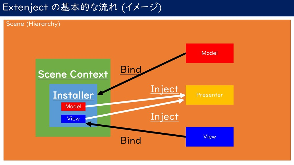 Extenject の基本的な流れ (イメージ) Scene (Hierarchy) Scen...