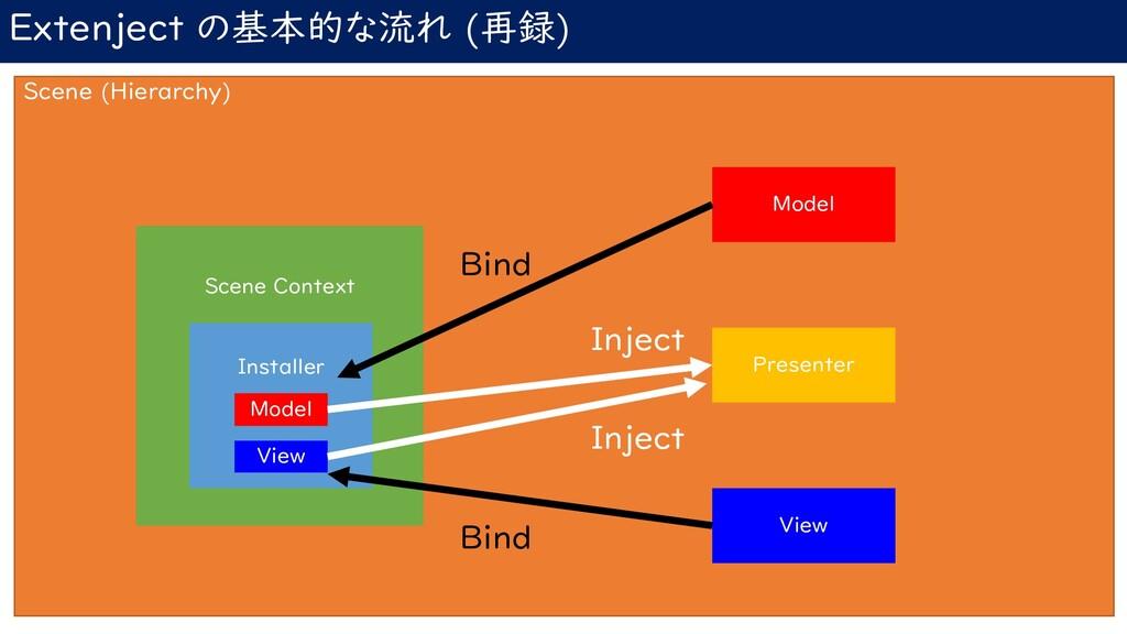 Extenject の基本的な流れ (再録) Scene (Hierarchy) Scene ...