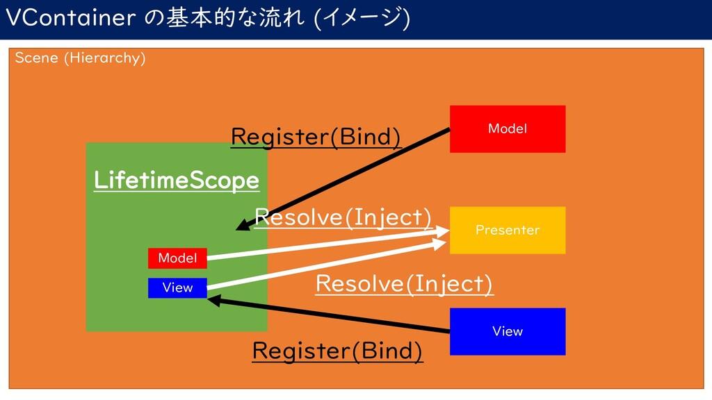 VContainer の基本的な流れ (イメージ) Scene (Hierarchy) Lif...