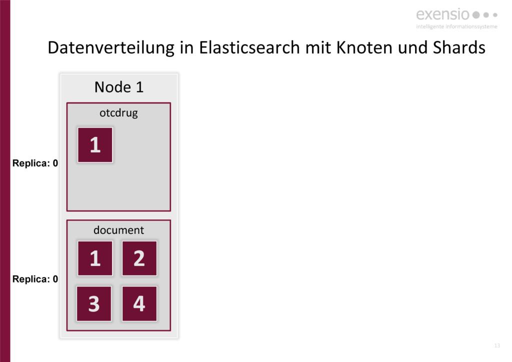 13 Node 1 otcdrug document 1 1 2 3 4 Replica: 0...