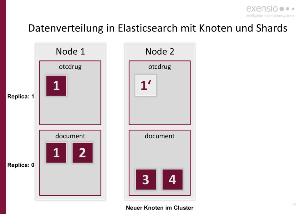 14 Node 1 otcdrug document Node 2 otcdrug docum...