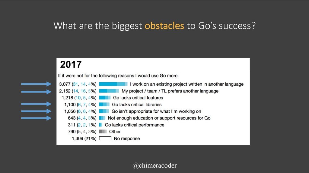 What are the biggest obstacles to Go's success?...
