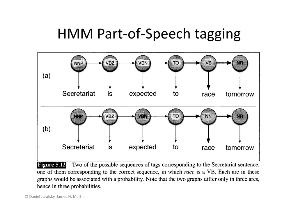 HMM Part-of-Speech tagging © Daniel Jurafsky, J...