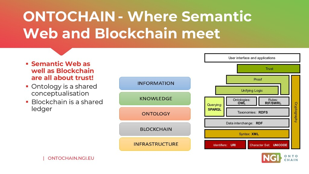  ONTOCHAIN.NGI.EU ▪ Semantic Web as well as Bl...