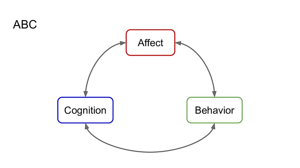 ABC Behavior Cognition Affect