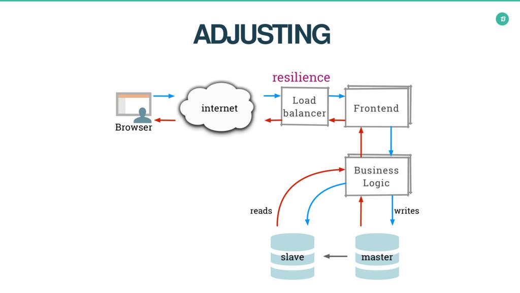 master Frontend Business Logic Frontend Fronten...
