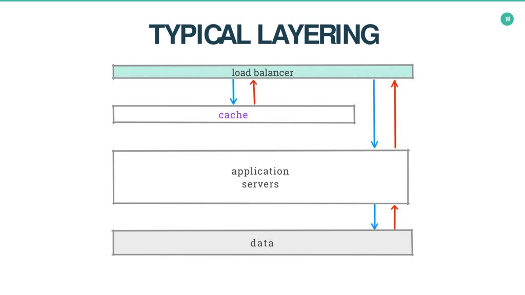 14 TYPICAL LAYERING