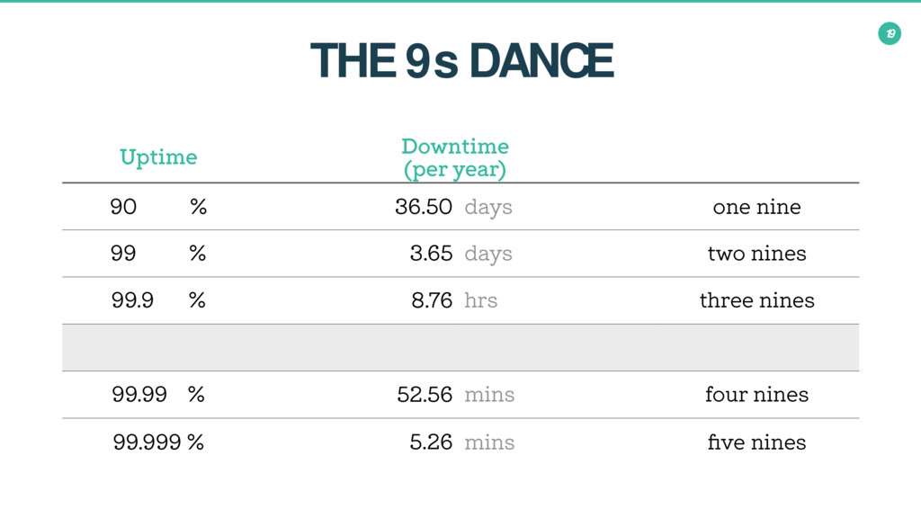 19 THE 9s DANCE Uptime Downtime (per year) 90.0...