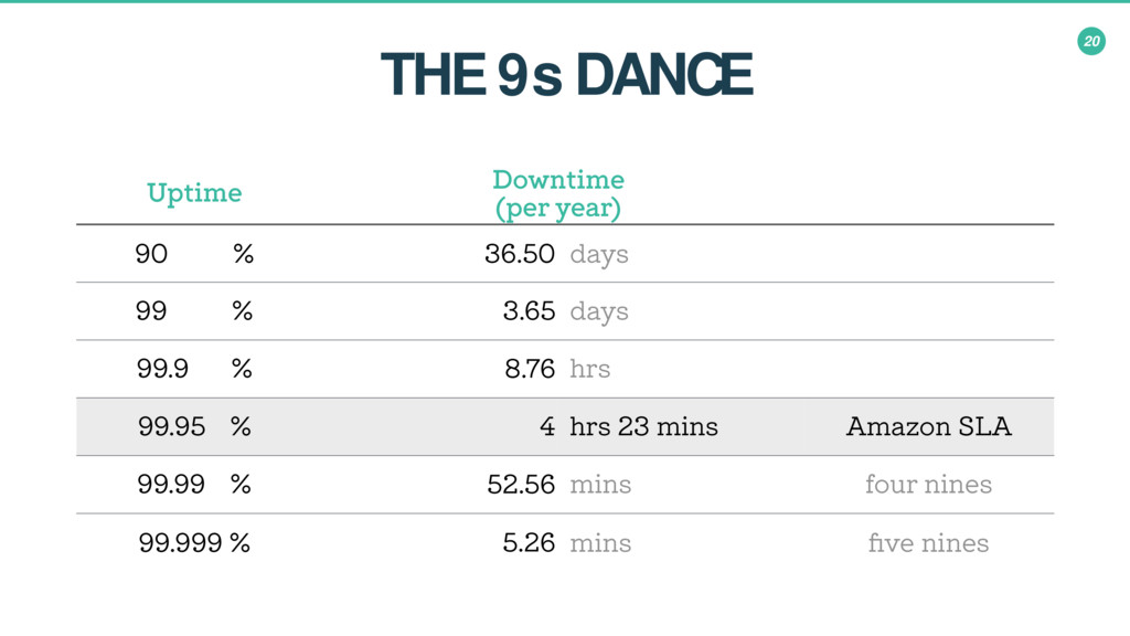 20 THE 9s DANCE Uptime Downtime (per year) 90.0...