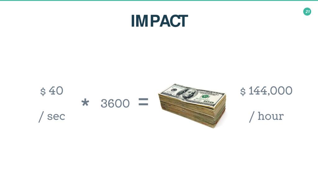 21 IMPACT $ 144,000 / hour 3600 $ 40 / sec * =