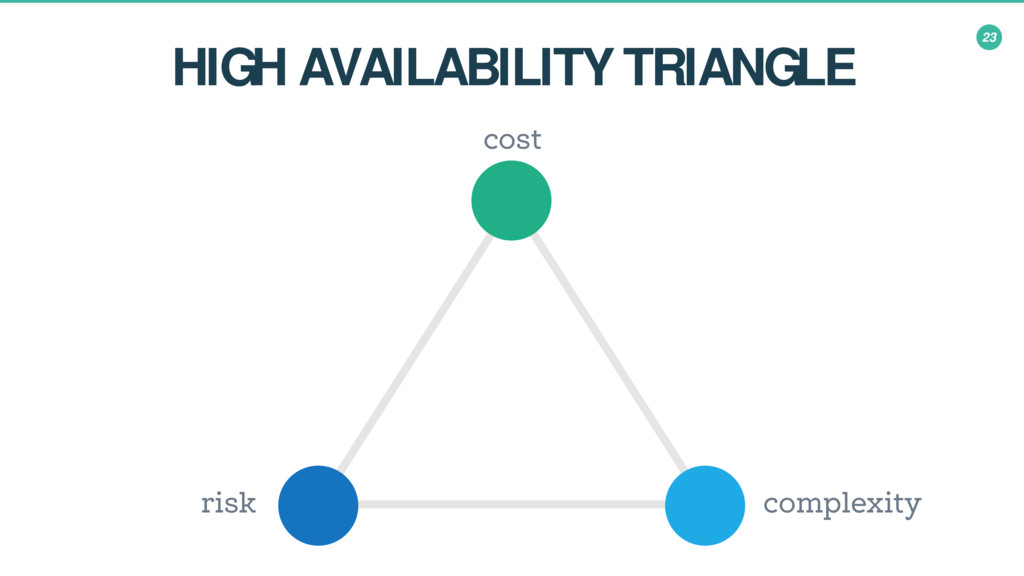23 HIGH AVAILABILITY TRIANGLE cost complexity r...