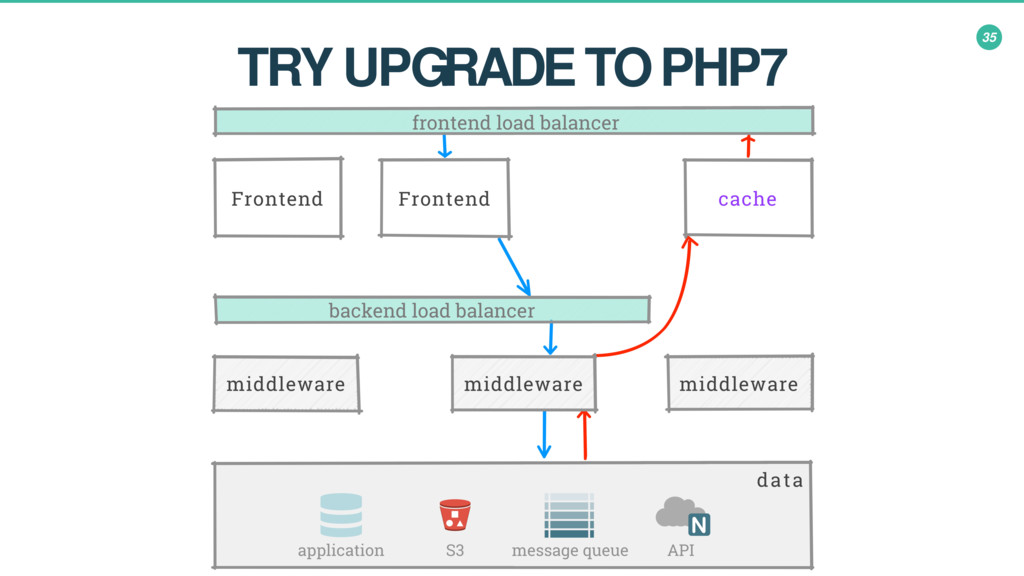 35 TRY UPGRADE TO PHP7