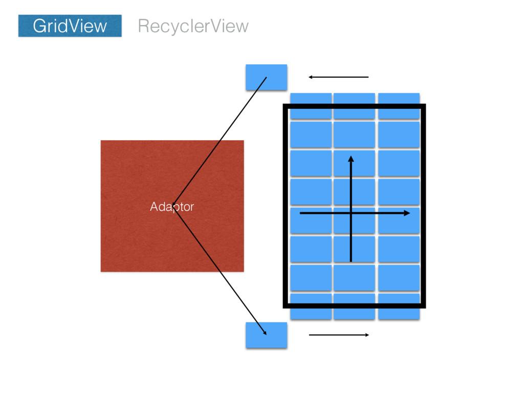 GridView Adaptor RecyclerView