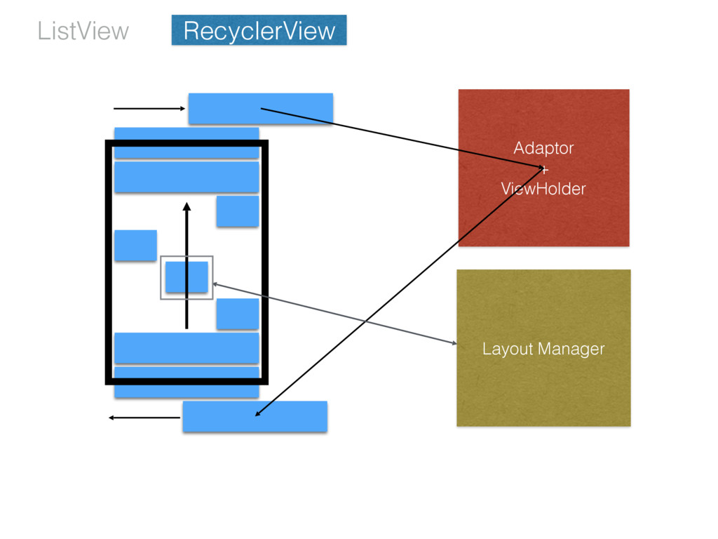 RecyclerView Adaptor + ViewHolder Layout Manage...