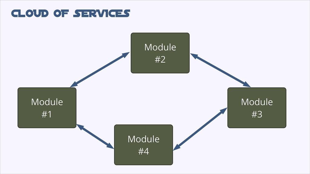 CLOUD oF SERVICES Module #1 Module #4 Module #2...