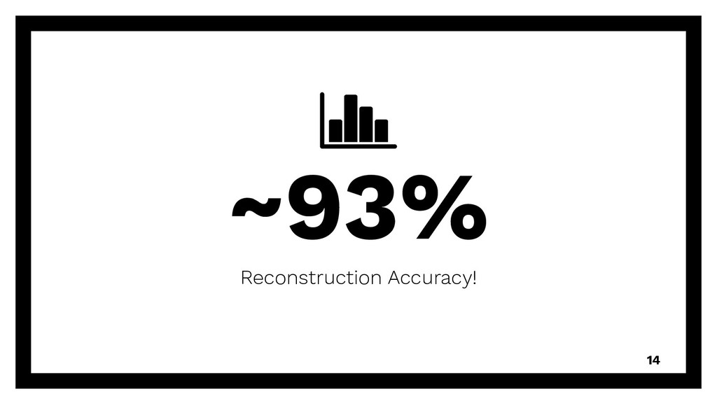 ~93% Reconstruction Accuracy! 14