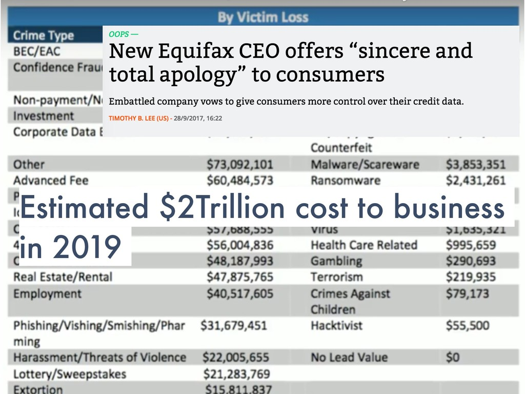 Estimated $2Trillion cost to business in 2019