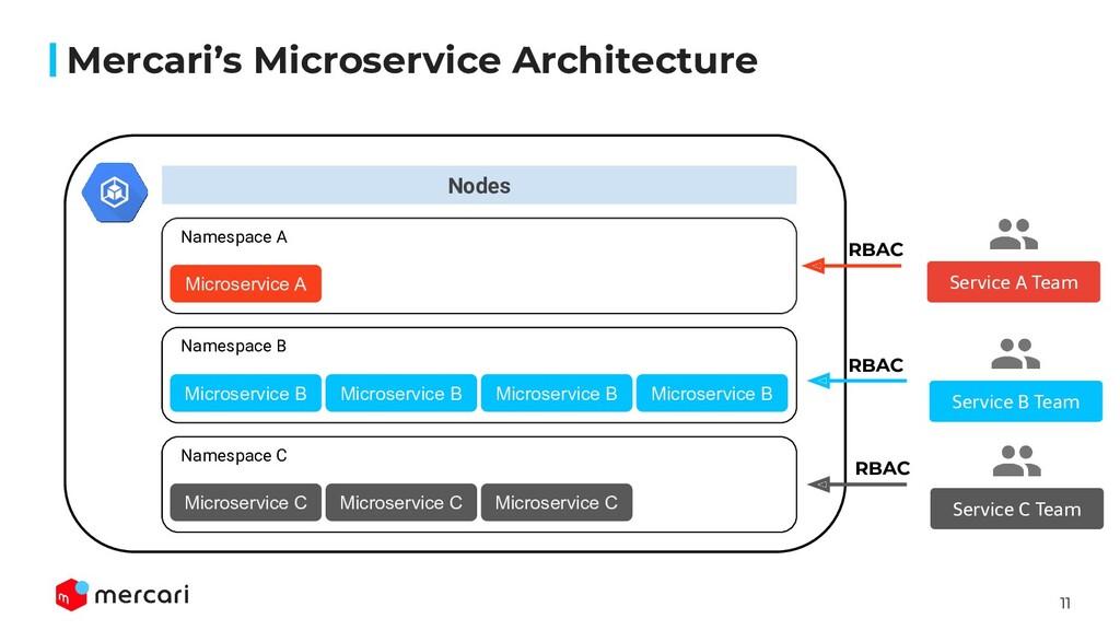 11 Nodes Mercari's Microservice Architecture Mi...