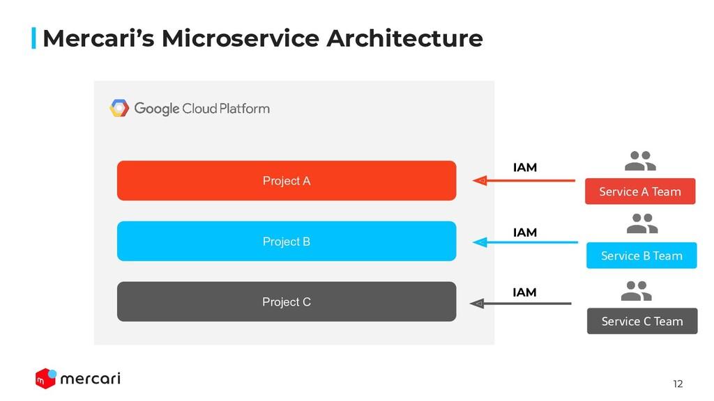 12 Mercari's Microservice Architecture Project ...