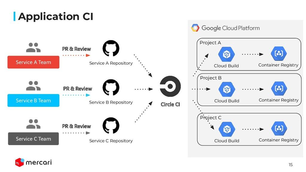 15 Application CI Service A Team Service B Team...