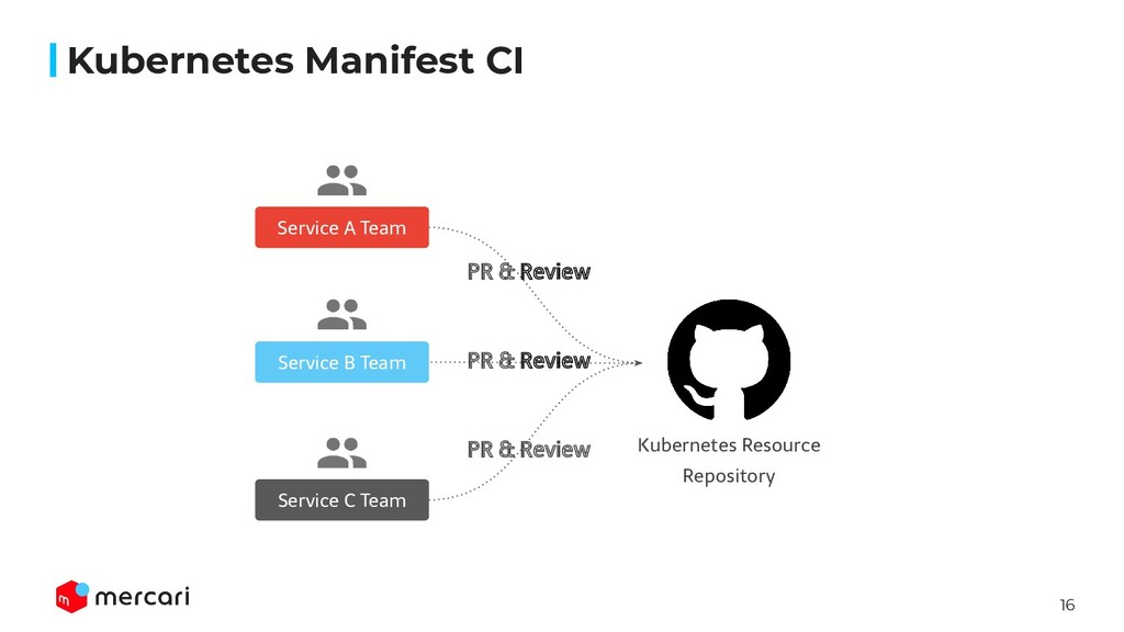 16 Kubernetes Resource Repository PR & Review S...