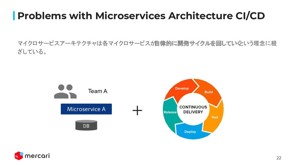 22 Problems with Microservices Architecture CI/...