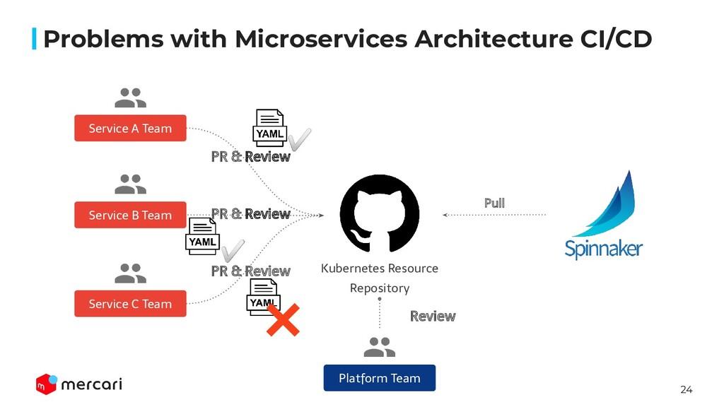 24 Platform Team Kubernetes Resource Repository...